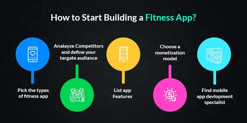 make a fitness app